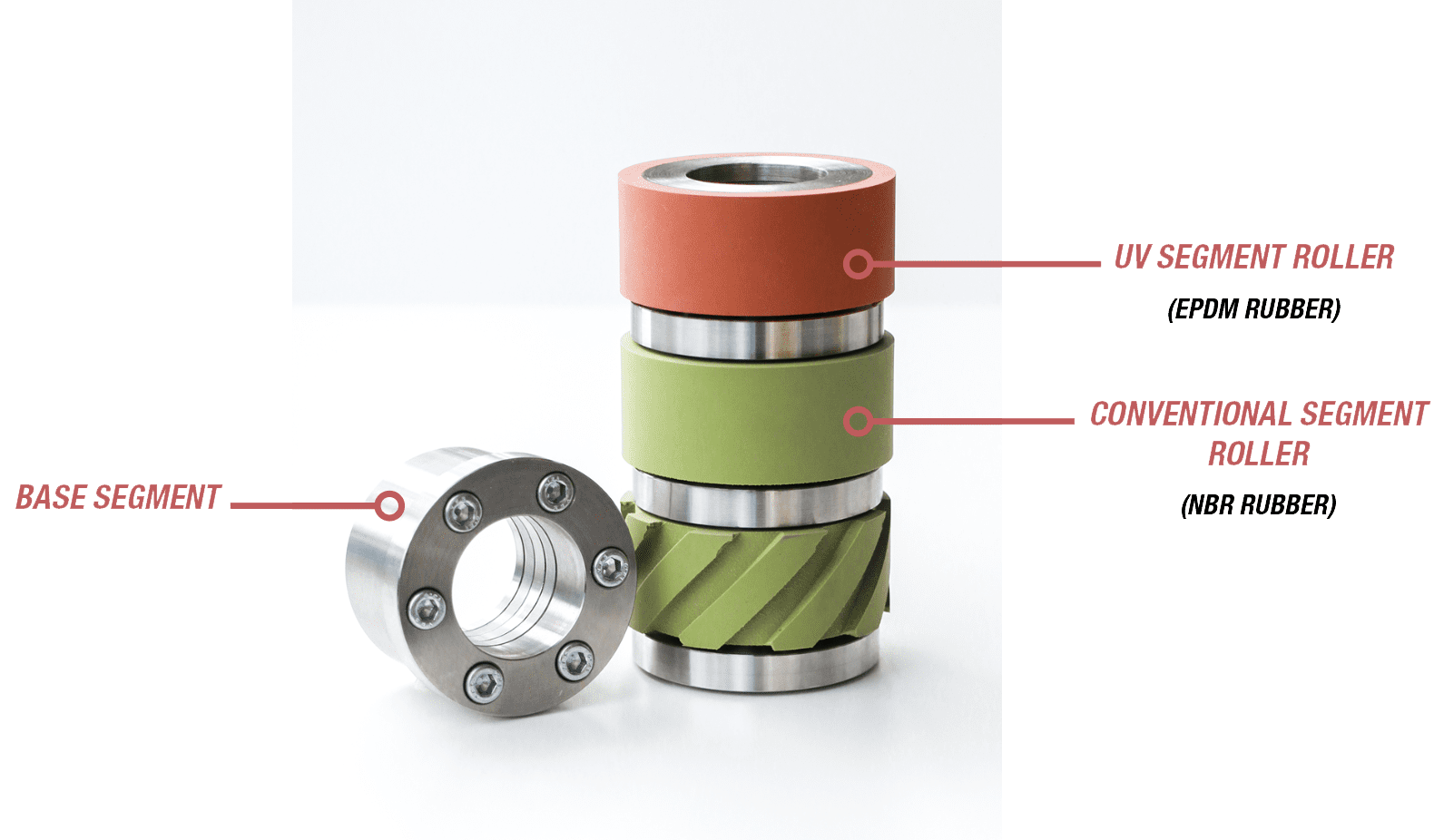 Segments for modular inking rollers for ink transfer in numbering machines